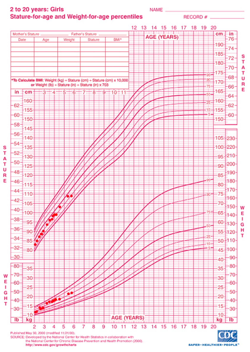 Cdc growth charts for alba growth chart for alba for ages 2 to 4 years old nvjuhfo Images