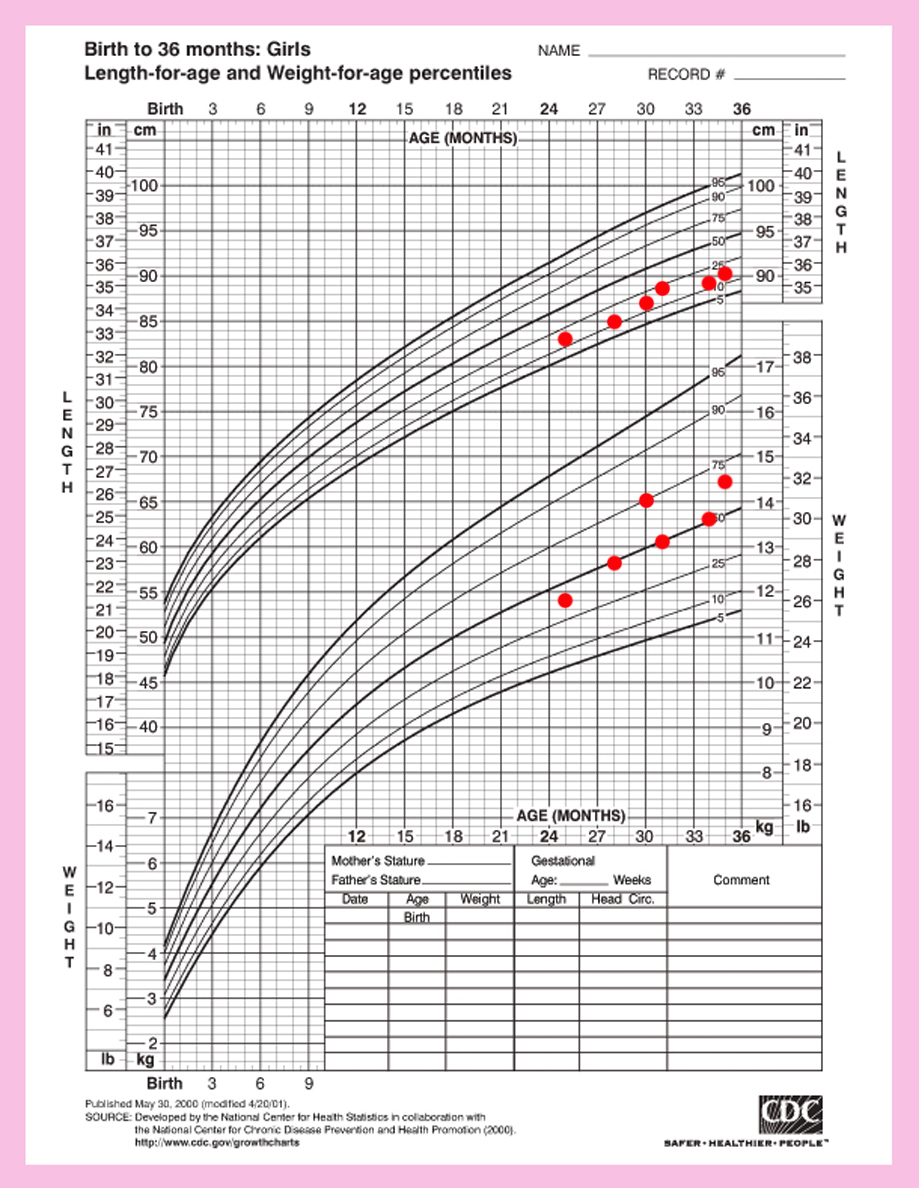 Height and weight CDC chart for Alba for 24 to 36 months.