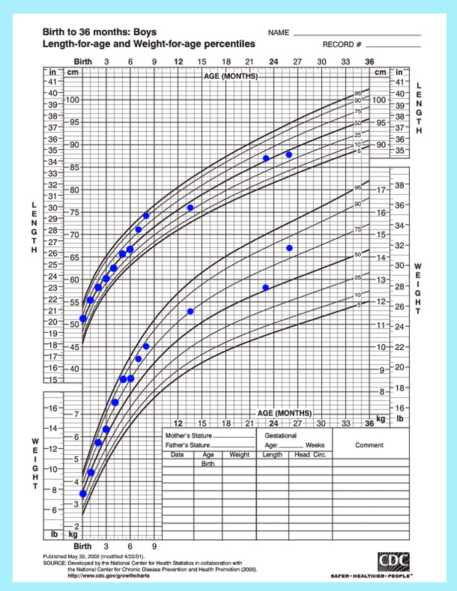 Baby Boy Roman's CDC Growth Chart from Birth to 20 Months.