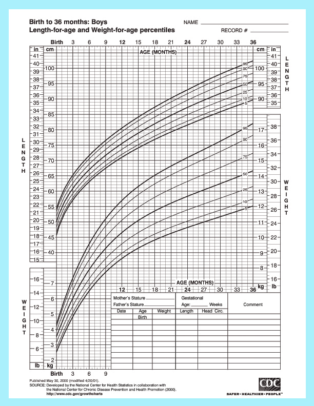 growth chart for babies boys - anuvrat.info