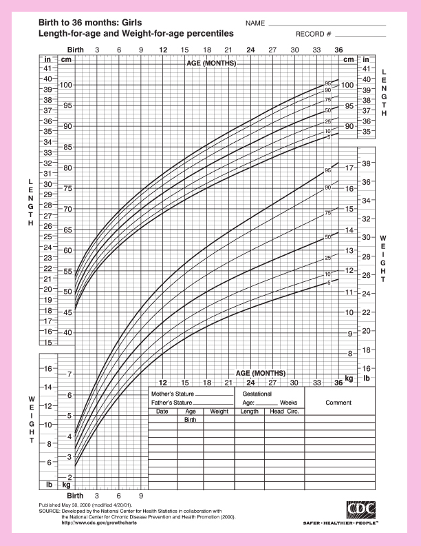 Height And Weight Chart For Baby Girls From The Center For Disease