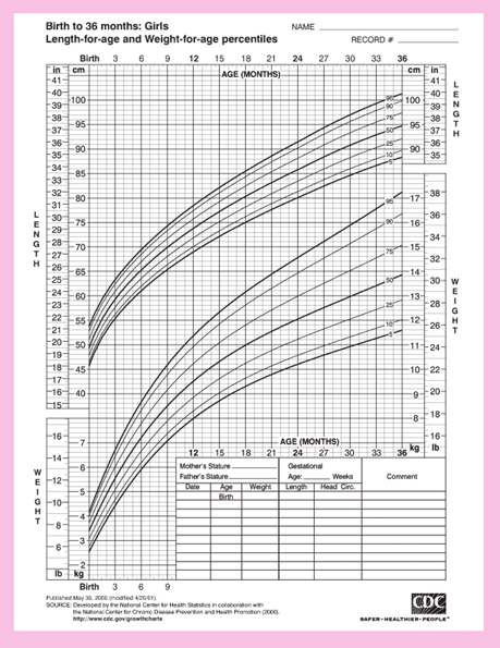 Baby girls height and weight chart from the Center for Disease Control.